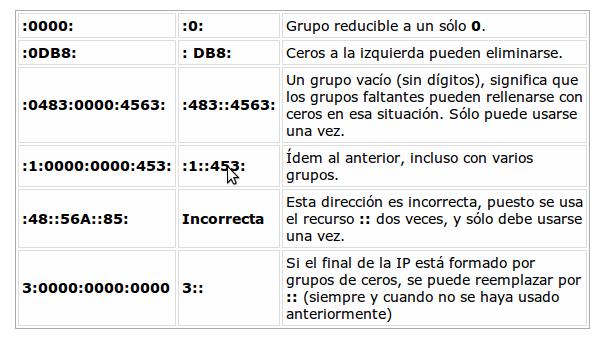 IPv6: La resistencia es fútil
